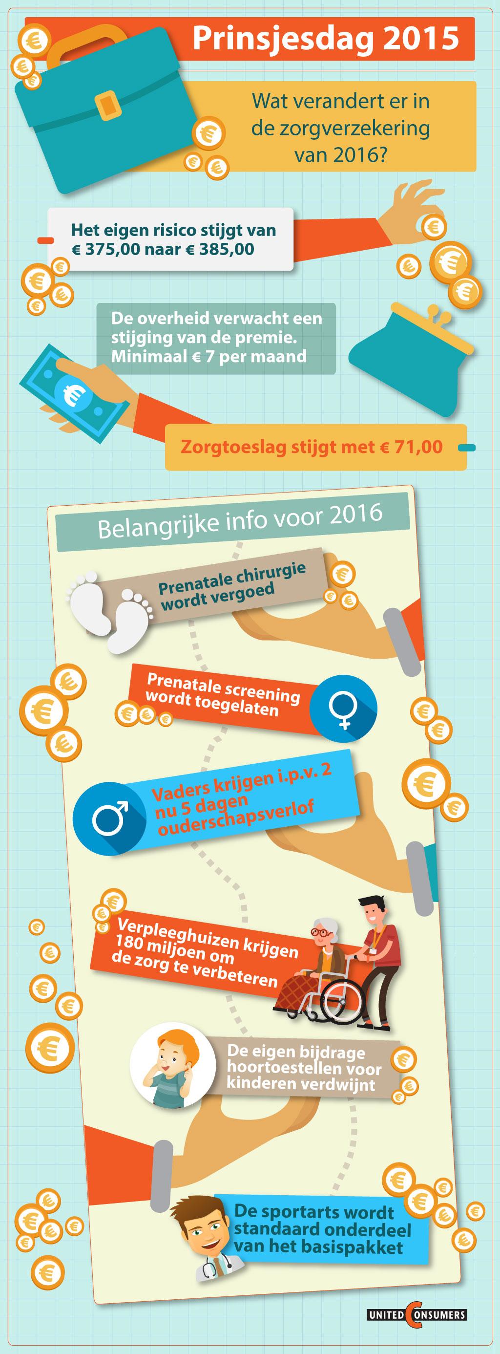 Infographic-Verandering-zorgverzekering-2016